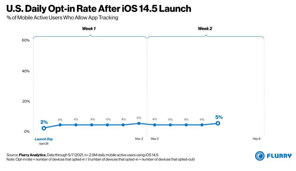 미국 사용자들의 앱 추적 허용 비율, US Daily Opt-in rate after iOS 14.5 launch