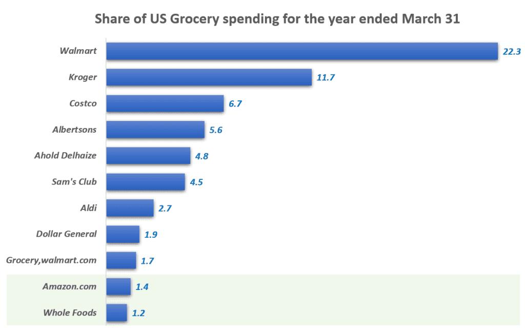 미국 식료품 시장 점유율, Share of US Grocery spending for the year ended March 31, Graph by happist