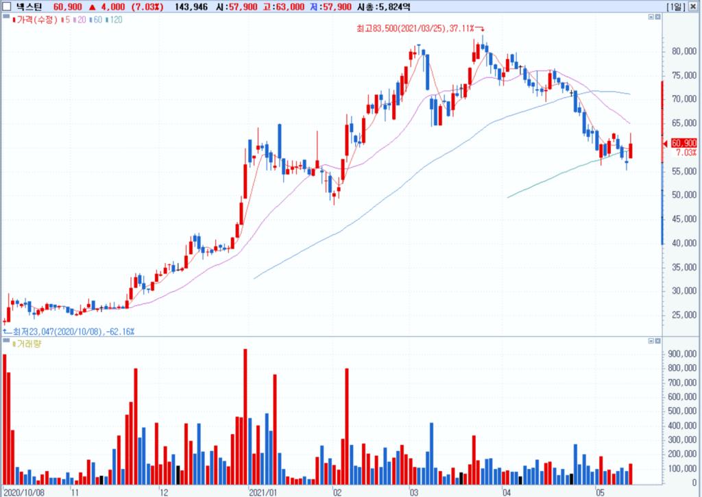 반도체 검사장비 넥스틴 주가추이, chart from Samsung securities