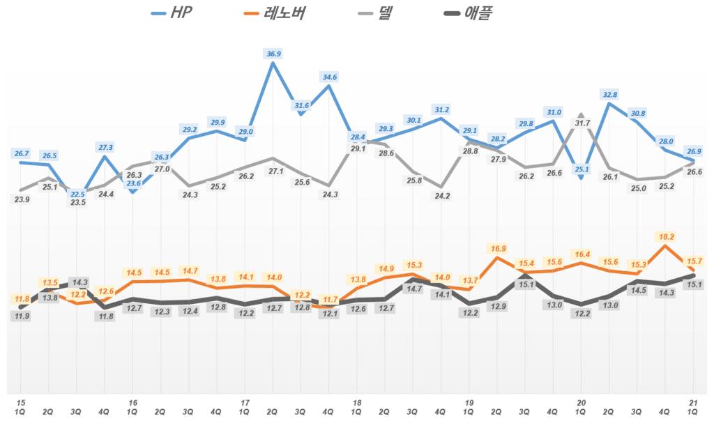 분기별 마국 PC 출하량 추이 기반 미국 PC 점유율 추이( ~ 21년 1분기), Data from IDC, Graph by Happist