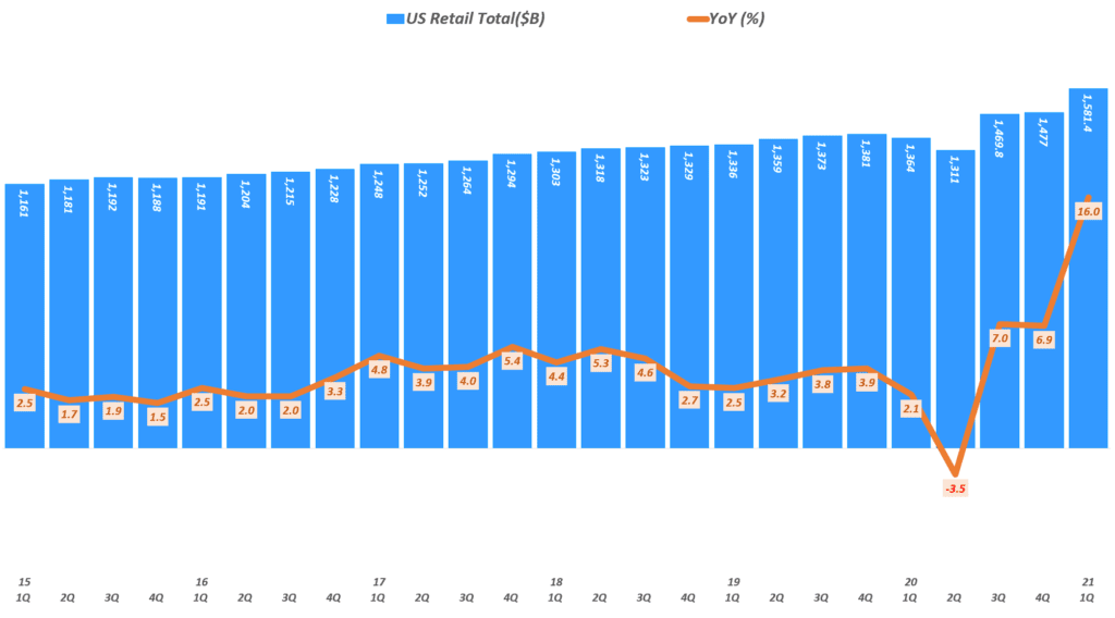 분기별 미국 소매 판매 및 소매 판매 성장률 추이( ~ 21년 1분기), Data from Uniteed Status Cenus Bureau, Graph by Happist