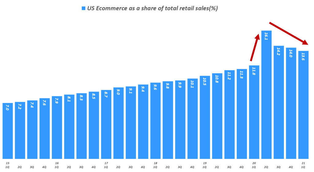 분기별 미국 이커머스 비중 추이( ~ 21년 1분기), US Ecommerce as a share of total retail sales(%), Data from Uniteed Status Cenus Bureau, Graph by Happist