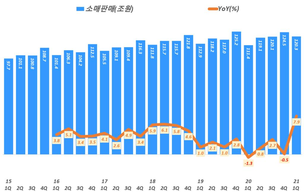 분기별 한국 소매판매 추이, 통계청 자료 기반( ~ 21년 1분기), Graph by Happist