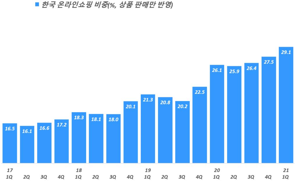 분기별 한국 온라인쇼핑 비중 추이( ~ 21년 1분기), 통계청 자료 기반,  Graph by Happist