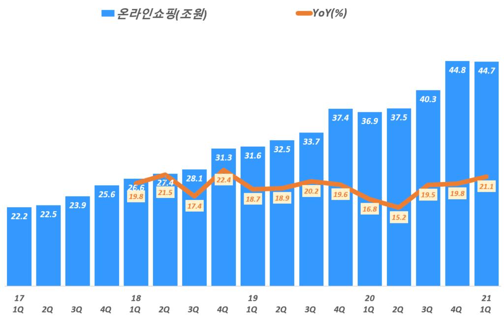 분기별 한국 온라인쇼핑 시장규모 및 온라인쇼핑 성장률( ~ 21년 1분기), Graph by Happist