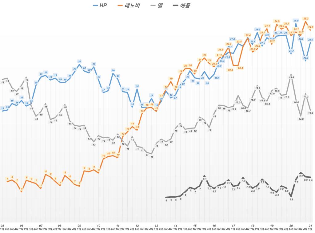 분기별 PC 업체별 PC 점유율 추이( ~ 21년 1분기), Data from IDC, Graph by Happist