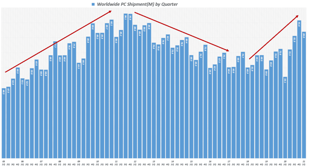 분기별 PC 출하량 추이, Data from IDC, Graph by Happist