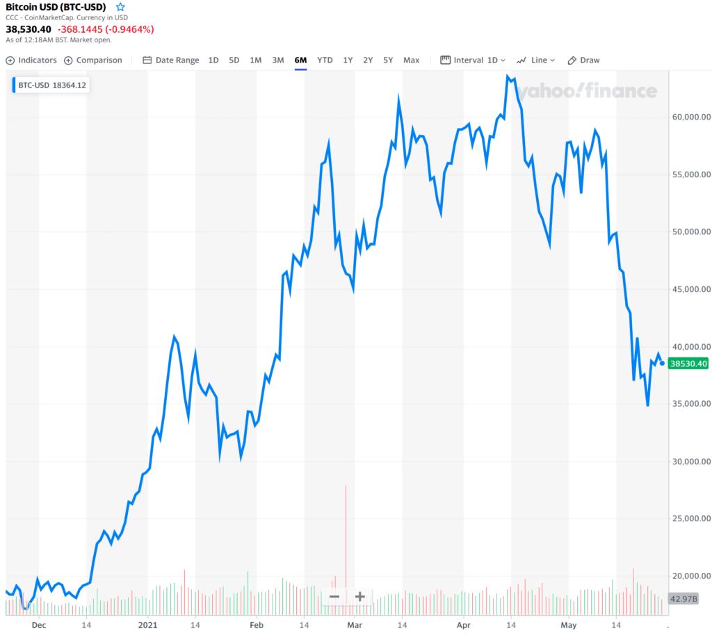 비트코인 가격추이, 2021년 5월 28일 오전 08시 현재