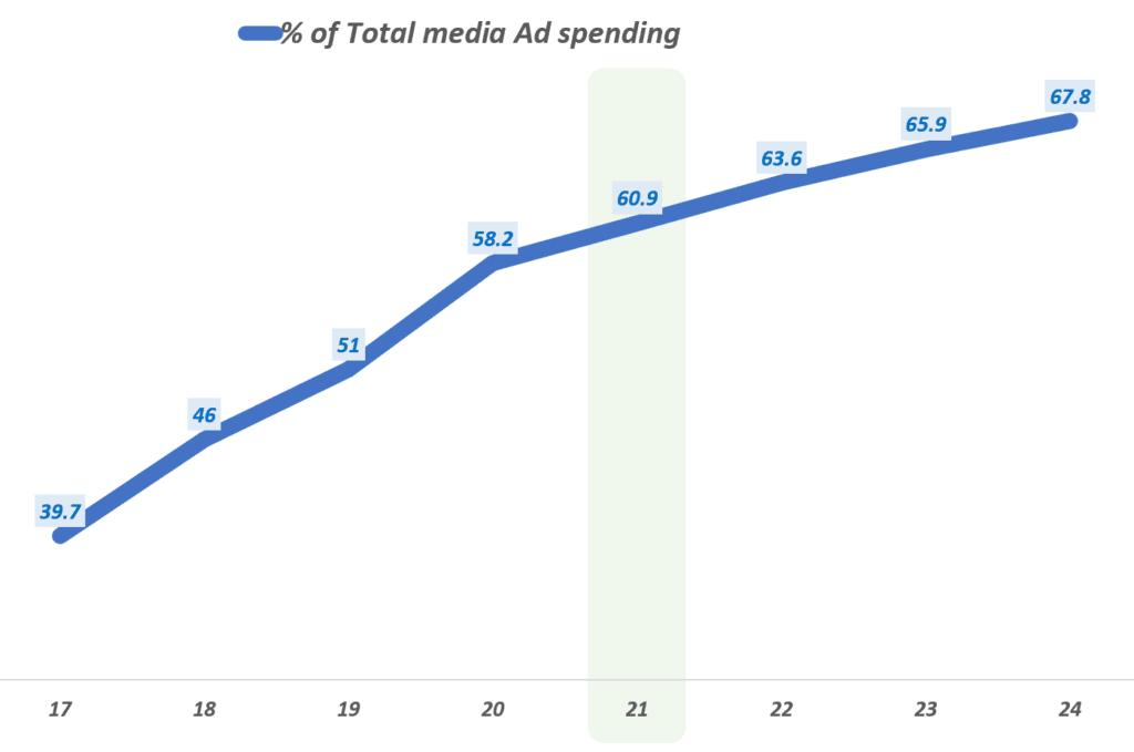 세계 광고 시장에서 디지탈 광고 비중 추이, Data from eMarketer, Graph by Happist