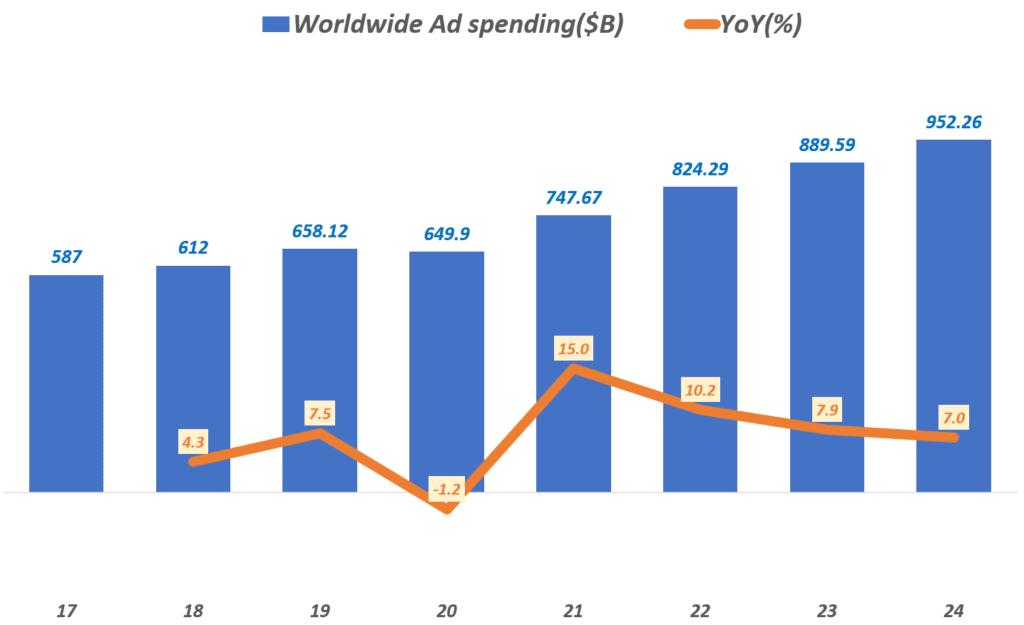 팬데믹 이후 세계 광고 시장 전망, '21년 15%로 사상 최대 성장, 디지탈 광고도 20% 성장할 것 1