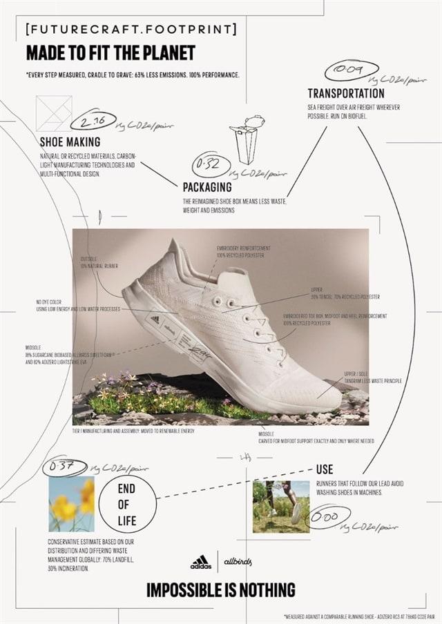 아디다스와 올버즈 협업해 태어난 FUTURECRAFT.FOOTPRINT 제품 컨셉도, Image from Adidas