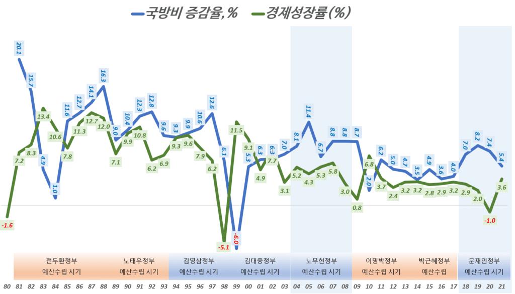 얀도별 국방비 증가율과 경제성장률 추이 비교, Graph by Happist