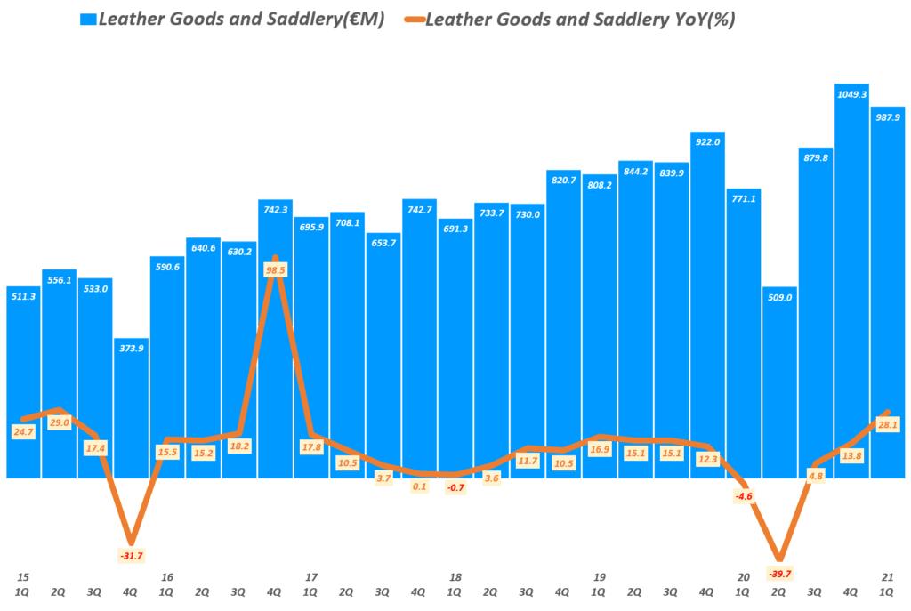 에르메스 실적, 분기별 에르메스 가죽제품 매출 추이( ~ 21년 1분기), Quarterly Hermes Revenue of Leather Goods and Saddlery(€M) & YoY growth rate(%), Graph by Happist