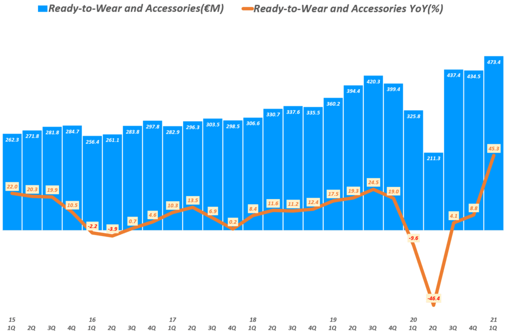 에르메스 실적, 분기별 에르메스 기성복과 악세사리 매출 추이( ~ 21년 1분기), Quarterly Hermes Revenue of Ready to wear and Accessories(€M) & YoY growth rate(%), Graph by Happist