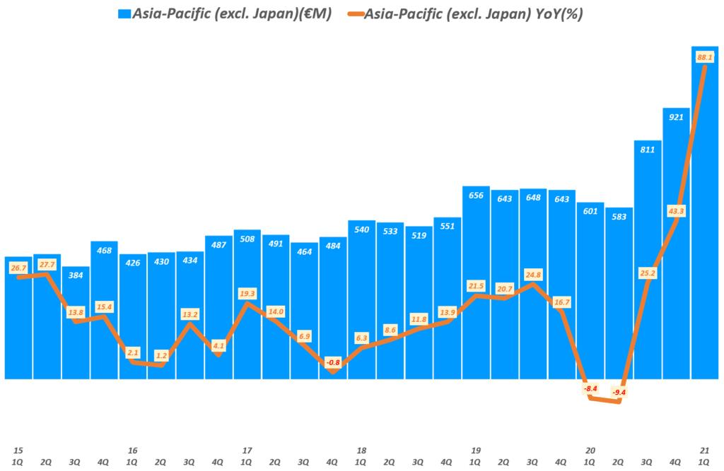 에르메스 실적, 분기별 에르메스 아시아 태평양 지역(일본 제외) 매출 추이( ~ 21년 1분기), Quarterly Hermes Asia-Pacific (excl. Japan) Revenue & YoY growth rate(%), Graph by Happist