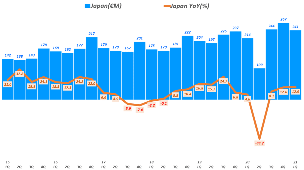에르메스 실적, 분기별 에르메스 일본 매출 추이( ~ 21년 1분기), Quarterly Hermes Asia-Pacific (excl. Japan) Revenue & YoY growth rate(%), Graph by Happist