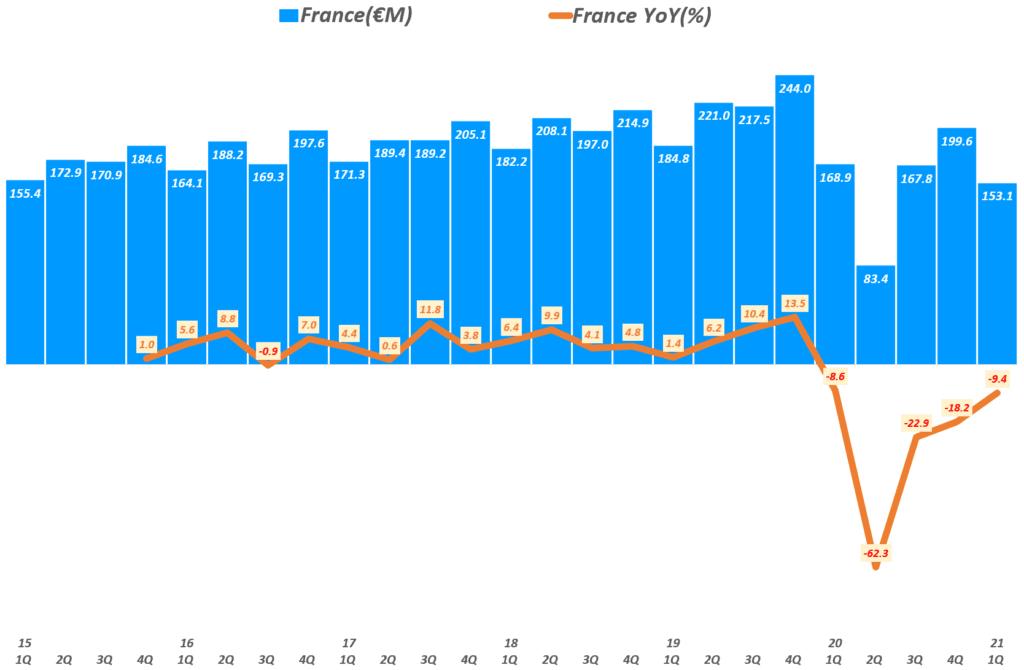 에르메스 실적, 분기별 에르메스 프랑스 매출 추이( ~ 21년 1분기), Quarterly Hermes France Revenue & YoY growth rate(%), Graph by Happist