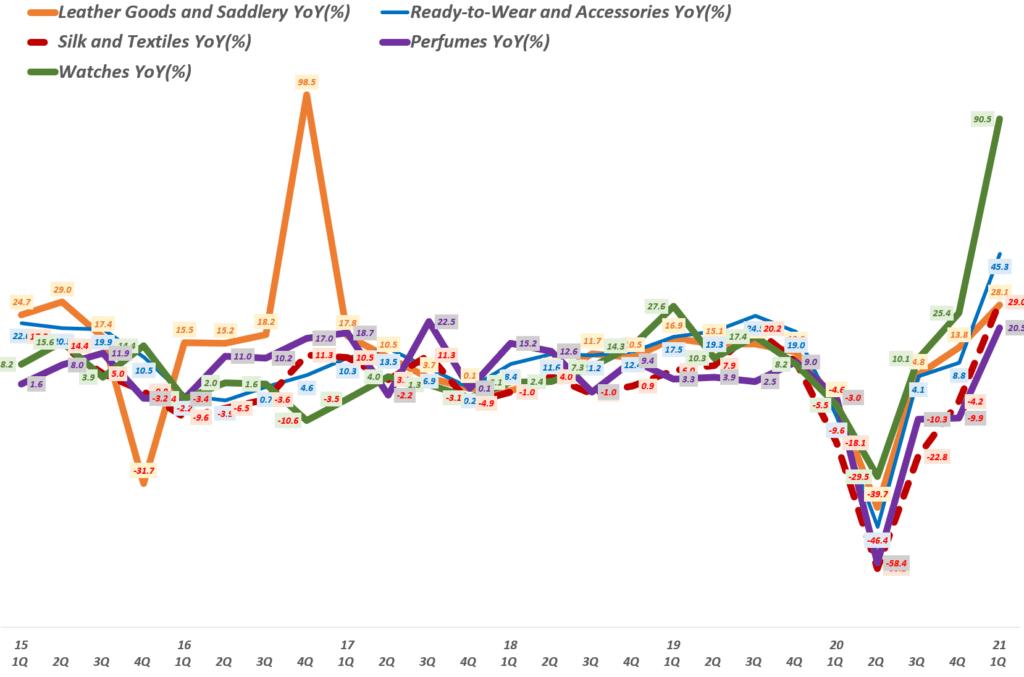 에르메스 실적, 분기별 제품별 에르메스 매출 성장률 추이( ~ 21년 1분기), Quarterly Hermes Revenue per products YoY growth rate(%), Graph by Happist