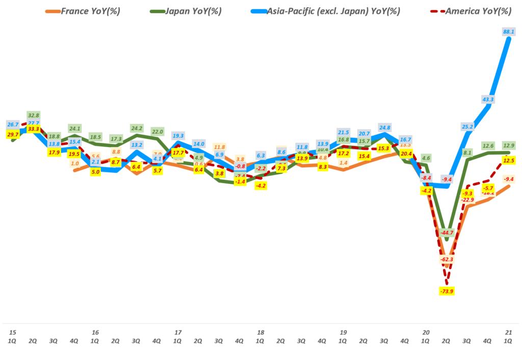 에르메스 실적, 분기별 지역별 에르메스 매출 성장률 추이( ~ 21년 1분기), Quarterly Hermes regional Revenue YoY growth rate(%), Graph by Happist