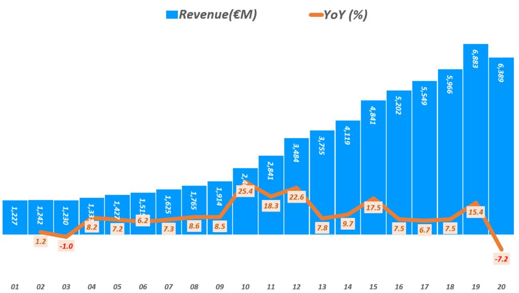 에르메스 실적, 연도별 에르메스 매출 추이( ~ 20년), Yearly Hermes Revenue & YoY growth rate(%), Graph by Happist