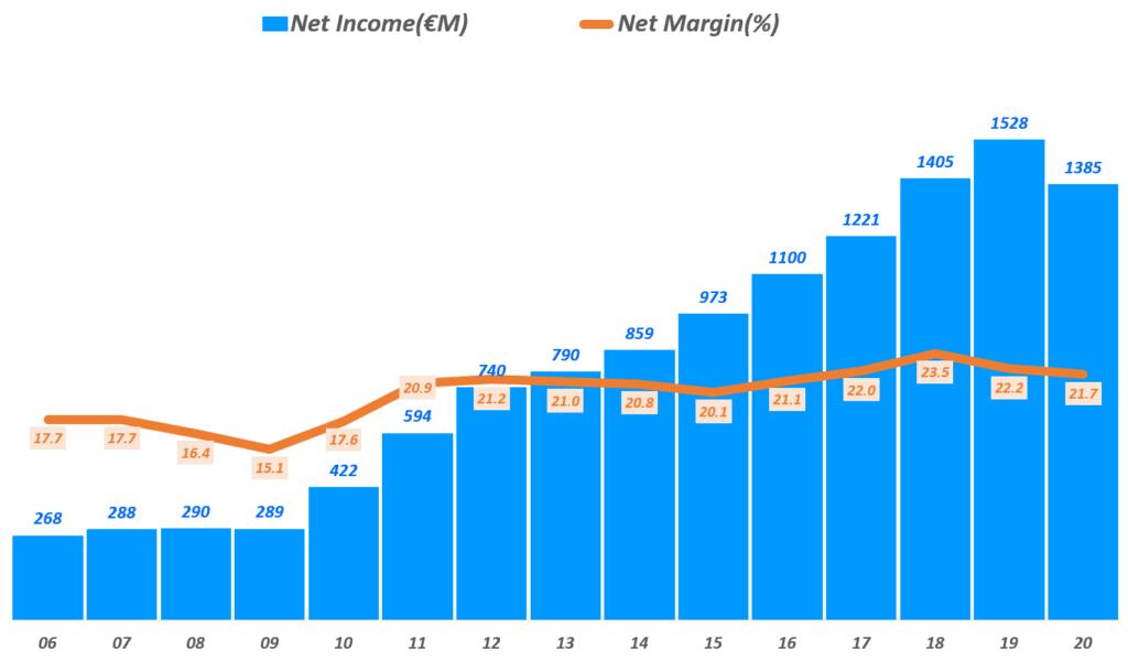 에르메스 실적, 연도별 에르메스 순이익 추이( ~ 20년), Yearly Hermes Net Income & Net margin(%), Graph by Happist
