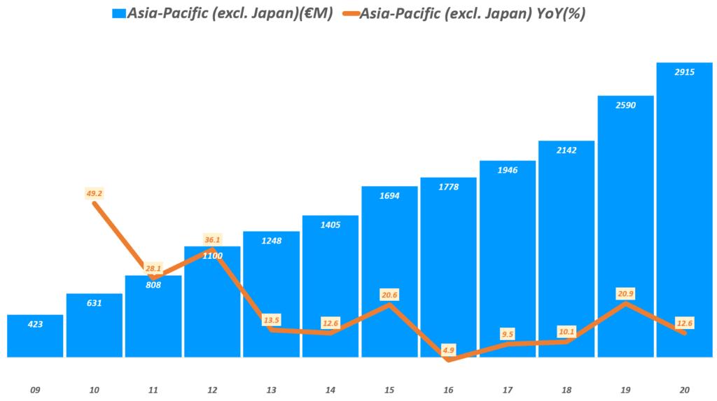 에르메스 실적, 연도별 에르메스 아시아 태평양 지역(일본 제외) 매출 추이( ~ 20년), Graph by Happist