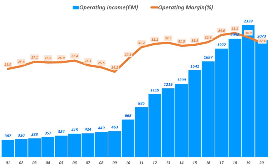 에르메스 실적, 연도별 에르메스 영업이익 추이( ~ 20년), Yearly Hermes Operating Income & Operating margin(%), Graph by Happist