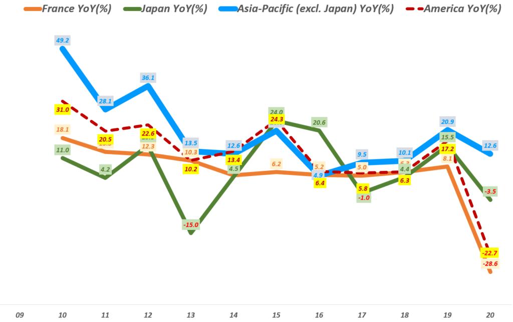 에르메스 실적, 연도별 주요 지역별 에르메스 매출 성장률 추이( ~ 20년), Yearly Hermes regional Revenue YoY growth rate(%), Graph by Happist