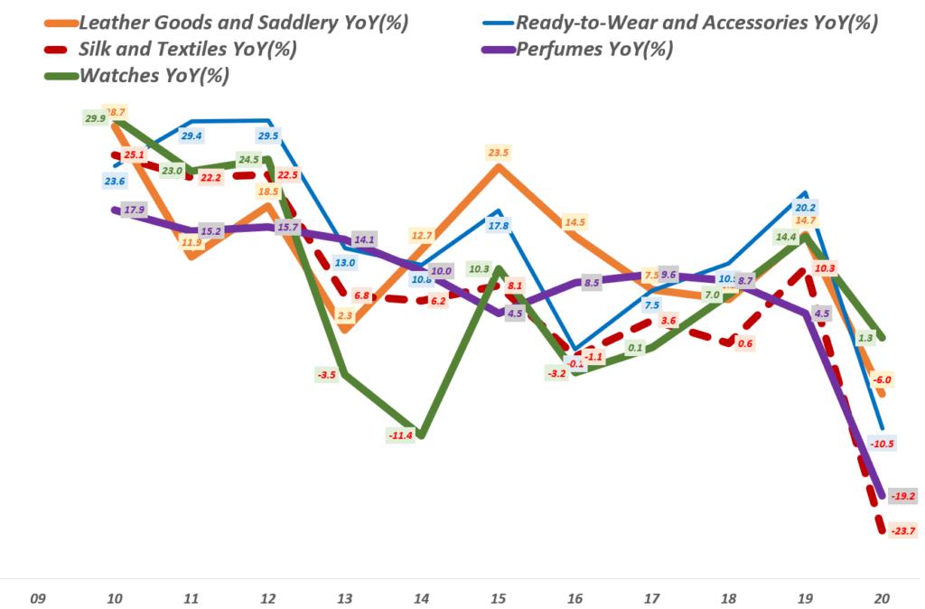 에르메스 실적, 연도별 카테고리별 매출 성장률 추이( ~ 20년), Yearly Hermes Revenue YoY growth rate(%) by category, Graph by Happist