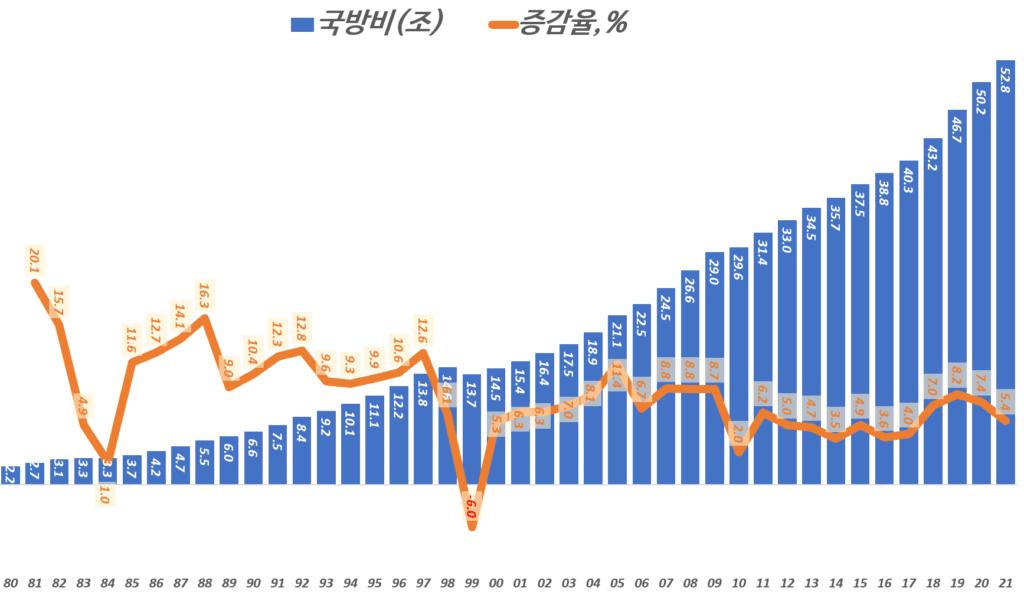 연도별 국방비 및 국방비 증가율, 통계청, 국방부, Graph by Happist