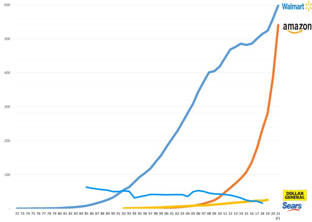연도별 아마존과 월마트 매출 추이 비교, Graph by Happist