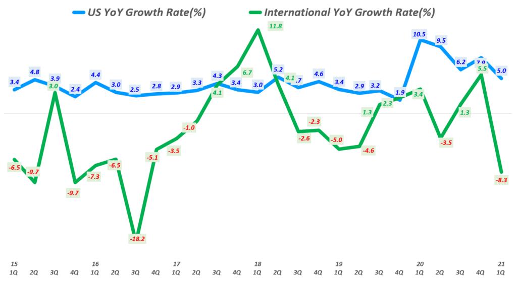 월마트 분기별 월마트 미국과 월마트 인터내셔널 매출 증가율 비교( ~ 2021년 1분기), Walmart US & International revenue YoY growth rate(%), Graph by Happist