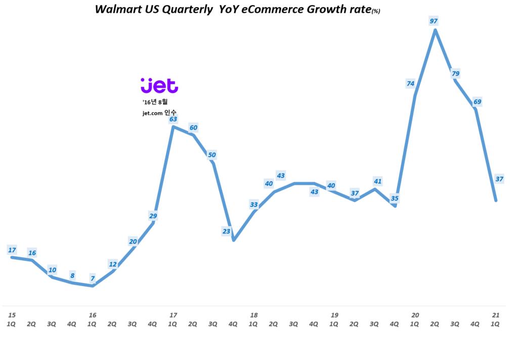 월마트 분기별 이커머스 매출 증가율( ~ 21년 1분기) Walmart US Quarterly  YoY eCommerce Growth rate(%), Graph by Happist