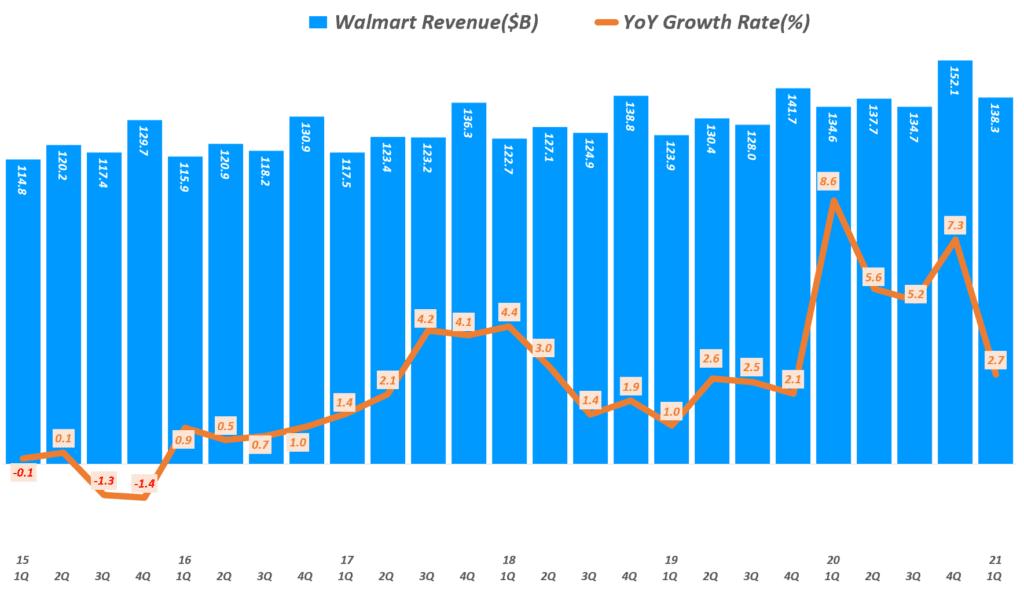 월마트 실적, 분기별 월마트 매출 및 매출 증가율( ~ 21년 1분기), Walmart Quarterly revenue & YoY growth rate(%), Graph by Happist