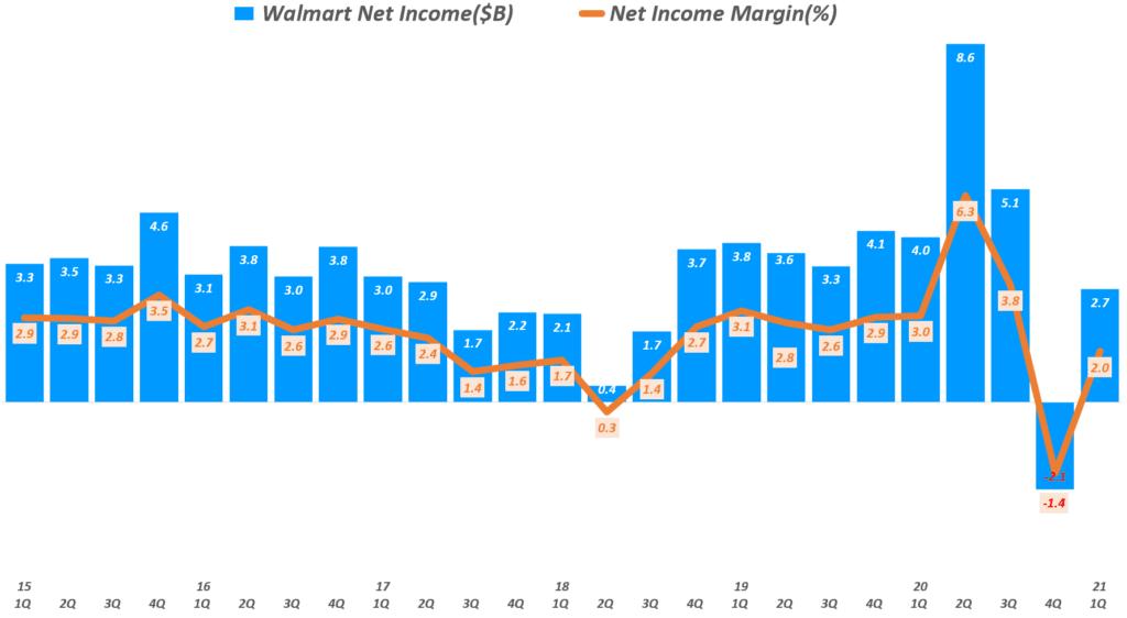 월마트 실적, 분기별 월마트 순이익 및 순이익율 추이(~ 21년 1분기), Walmart net income & net income margin, Graph by Happist