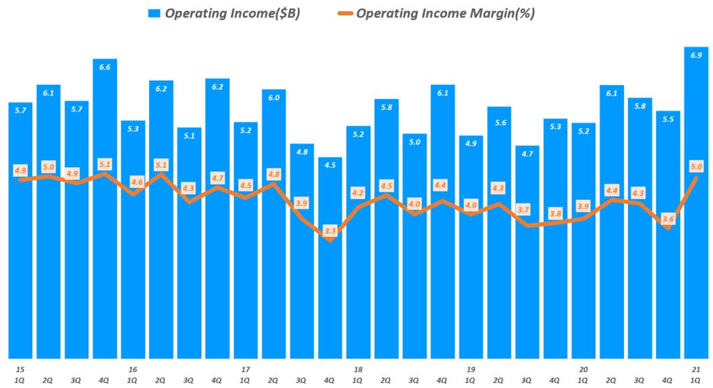 월마트 실적, 분기별 월마트 영업이익 및 영업이익률 추이(~ 21년 1분기), Walmart Operating income & Operating margin(%), Graph by Happist