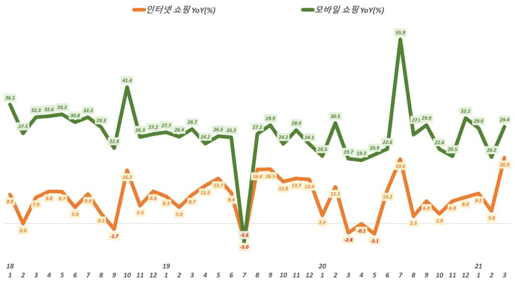 국 온라인쇼핑 거래액 중 인터넷쇼핑과 모바일쇼핑 증가율 추이,( ~ 21년 3월), 통계청 자료 기반,  Graph by Happist