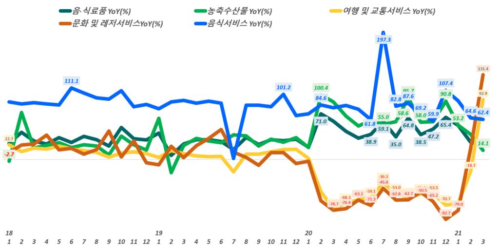 월별 한국 온라인쇼핑 거래액 중 주요 카테고리별 성장률 추이,( ~ 21년 3월), Data from Statistics Korea(KOSTAT), Graph by Happist