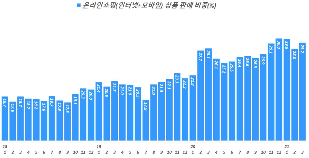 월별 한국 온라인쇼핑 비중 추이( ~ 21년 3월), Data from Statistics Korea(KOSTAT), Graph by Happist