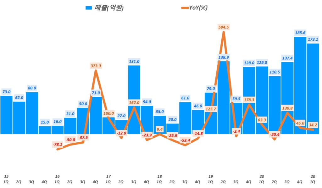 인텍플러스 실적, 분기별 인텍플러스 매출 및 매출증가율 추이( ~ 21년 1분기), Graph by Happist