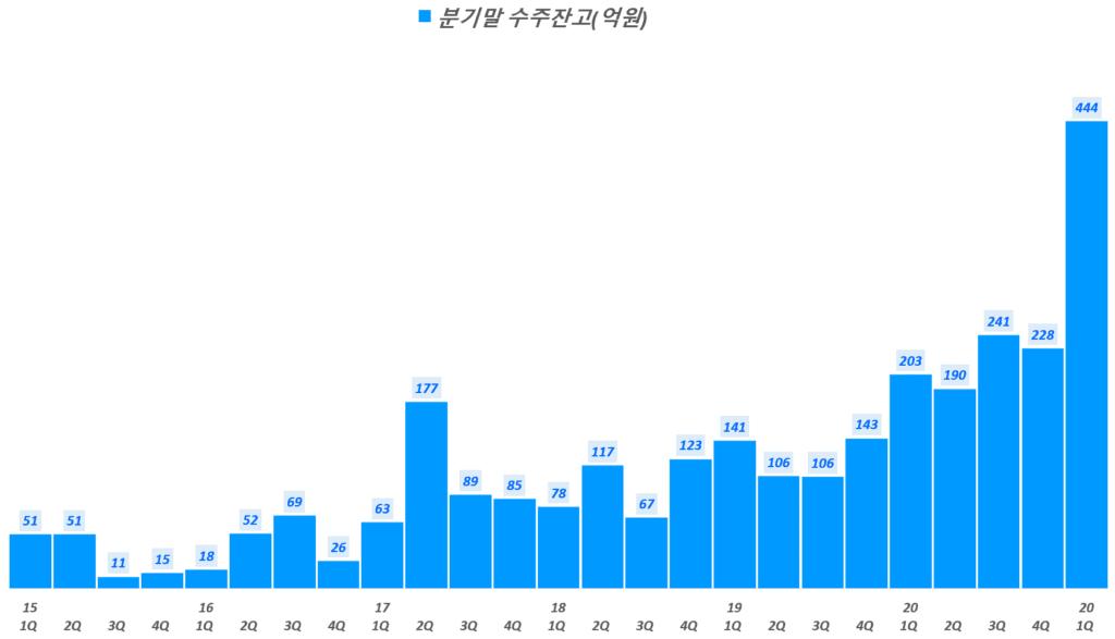 인텍플러스 실적, 분기별 인텍플러스 수주잔액 추이( ~ 21년 1분기), Graph by Happist.