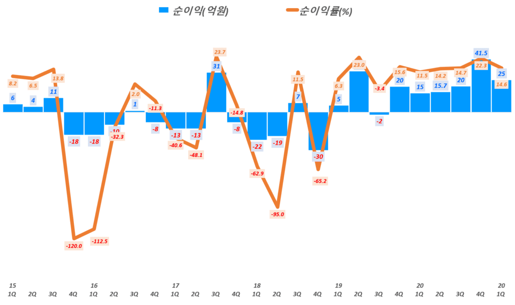 인텍플러스 실적, 분기별 인텍플러스 순이익 및 순이익률( ~ 21년 1분기), Graph by Happist
