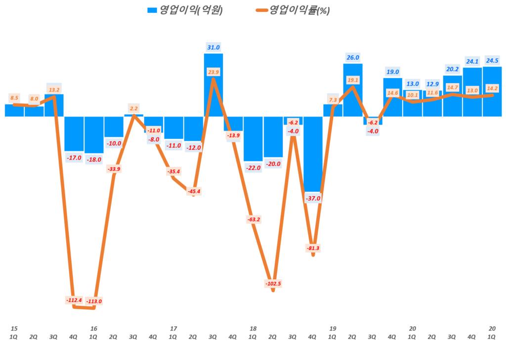 인텍플러스 실적, 분기별 인텍플러스 영업이익 및 영업이익률( ~ 21년 1분기), Graph by Happist