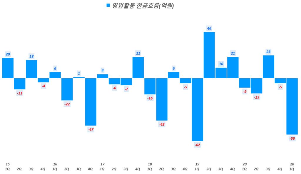 인텍플러스 실적, 분기별 인텍플러스 영업활동 현금흐름 추이( ~ 21년 1분기), Graph by Happist