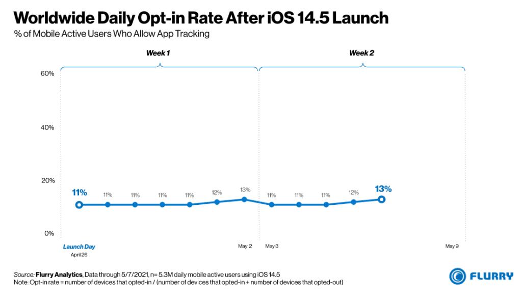전 세계 앱 추적 허용 비율, Worldwide Daily Opt-in rate after iOS 14.5 launch
