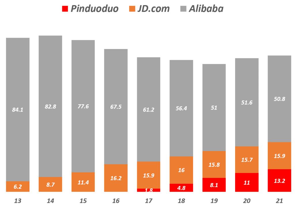 중국 온라인쇼핑 업체간 온라인쇼핑 점유율 추이, Data from eMarketer, Graph by Happist