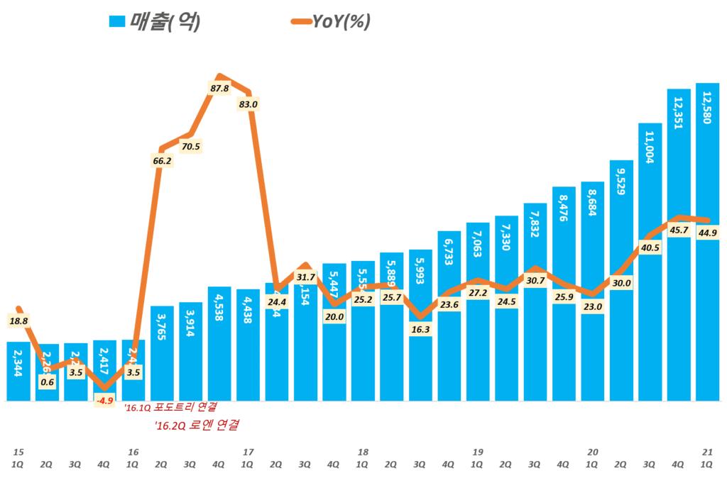 카카오 실적, 분기별 카카오 매출 및 매출증가율 추이( ~ 21년 1분기), Graph by Happist