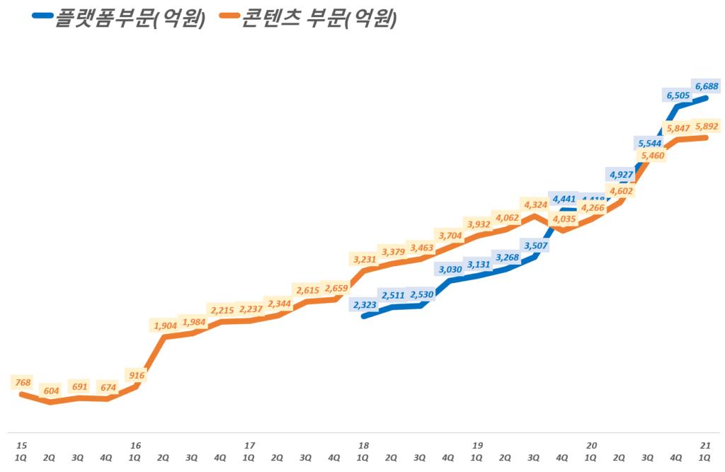 카카오 실적, 분기별 카카오 부문별, 플랫폼 부문과 콘텐츠 부문 매출 추이( ~ 21년 1분기), Graph by Happist