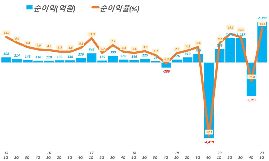 카카오 실적, 분기별 카카오 순이익 및 순이익률 추이( ~ 21년 1분기), Graph by Happist