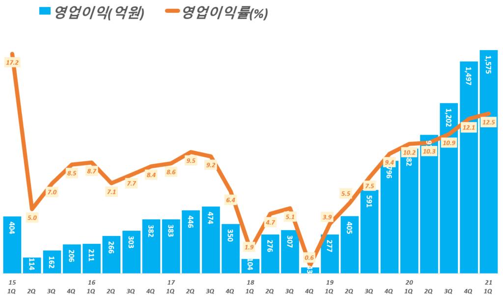 카카오 실적, 분기별 카카오 영업이익 및 영업이익률 추이( ~ 21년 1분기), Graph by Happist